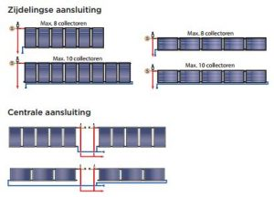 C250 Zonnecollectoren_hydraulische aansluitingen