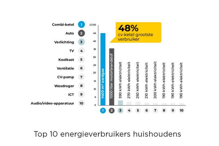Overzicht energieverbruik huishouden