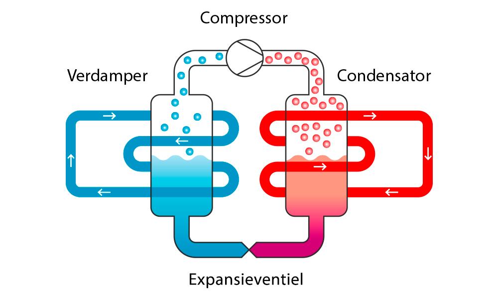 Warmtepompen schema