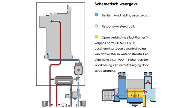 automatische (bij)vulinrichting - schema