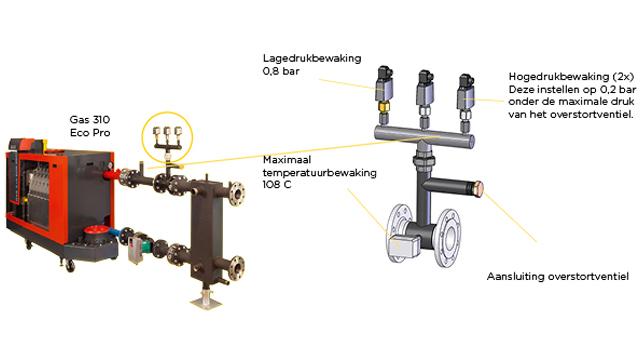 aanvullende beveiliging aansluitset - Gas 310 Pro